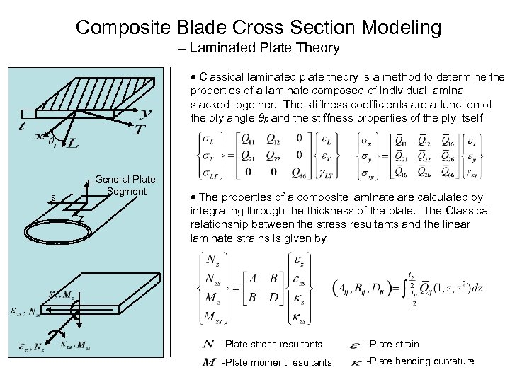 Composite Blade Cross Section Modeling – Laminated Plate Theory Classical laminated plate theory is