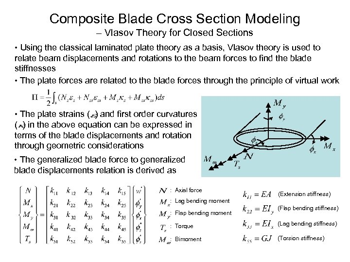Composite Blade Cross Section Modeling – Vlasov Theory for Closed Sections • Using the