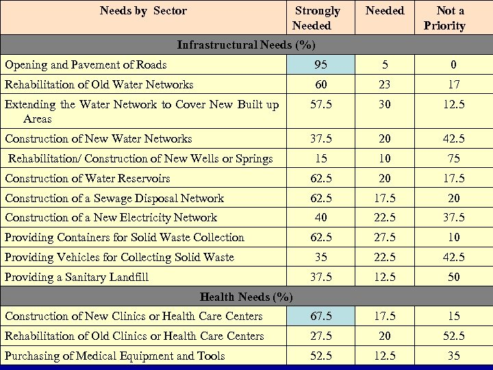 Needs by Sector Strongly Needed Not a Priority Infrastructural Needs (%) Opening and Pavement