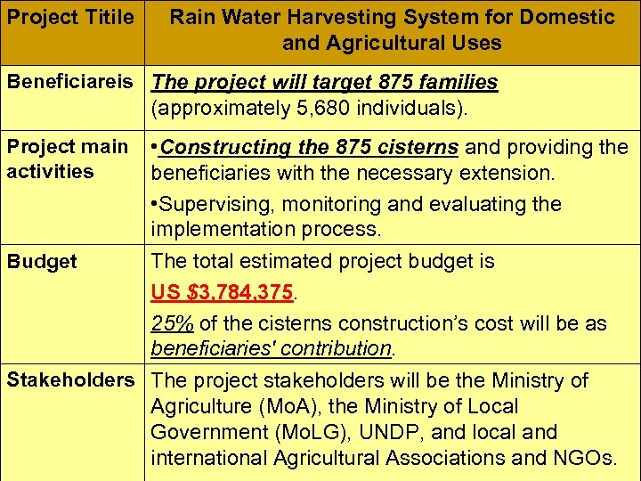Project Titile Rain Water Harvesting System for Domestic and Agricultural Uses Beneficiareis The project