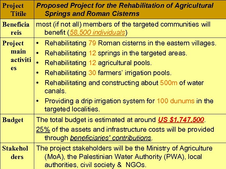 Project Titile Proposed Project for the Rehabilitation of Agricultural Springs and Roman Cisterns Beneficia