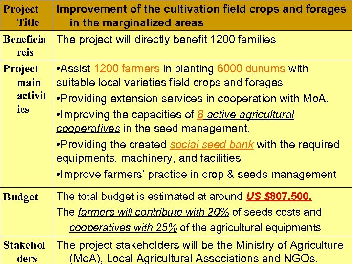 Project Improvement of the cultivation field crops and forages Title in the marginalized areas