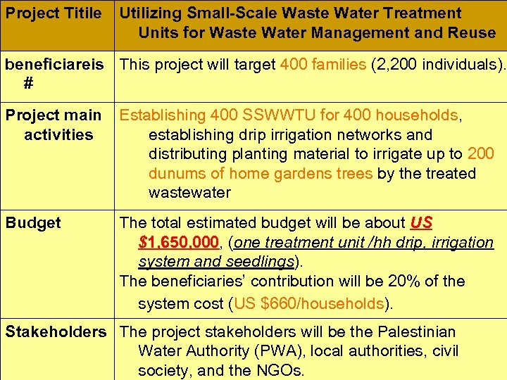 Project Titile Utilizing Small-Scale Waste Water Treatment Units for Waste Water Management and Reuse