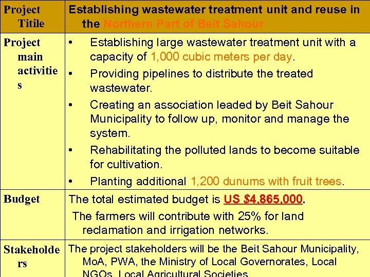 Project Titile Establishing wastewater treatment unit and reuse in the Northern Part of Beit