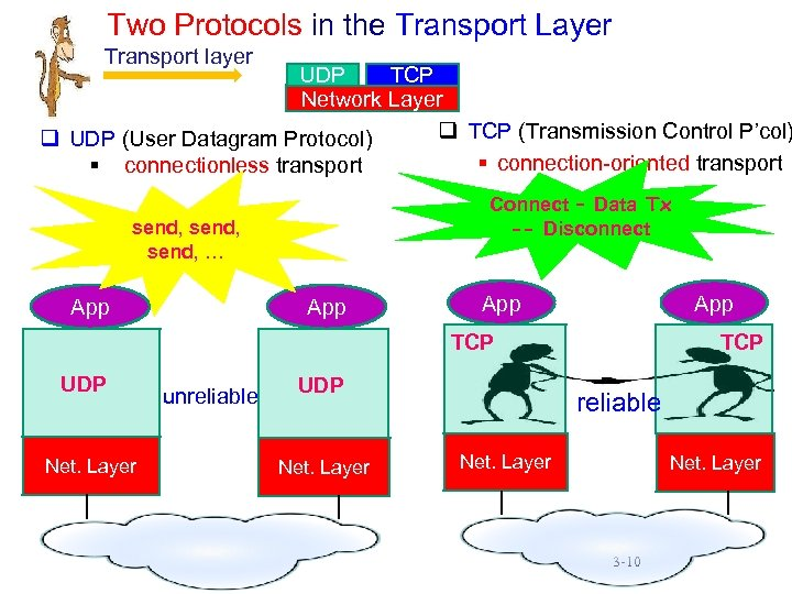 Two Protocols in the Transport Layer Transport layer UDP TCP Network Layer q TCP