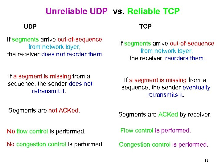 Unreliable UDP vs. Reliable TCP UDP If segments arrive out-of-sequence from network layer, the
