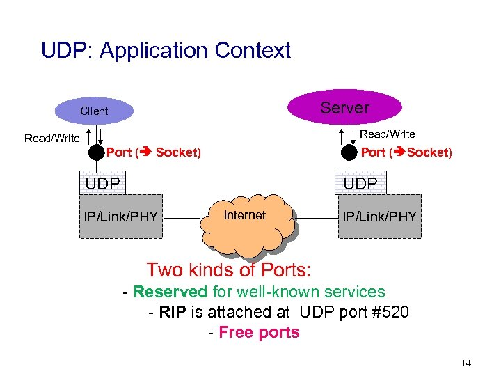 UDP: Application Context Server Client Read/Write Port ( Socket) UDP IP/Link/PHY Internet IP/Link/PHY Two