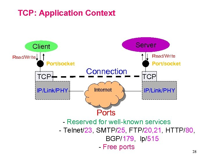 TCP: Application Context Server Client Read/Write Port/socket Connection TCP IP/Link/PHY Internet TCP IP/Link/PHY Ports