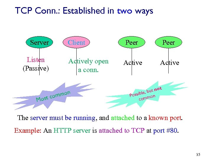 TCP Conn. : Established in two ways Server Listen (Passive) m st com o