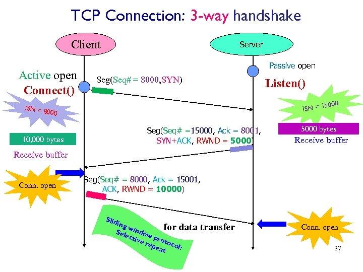 TCP Connection: 3 -way handshake Client Active open Connect() Server Passive open Seg(Seq# =
