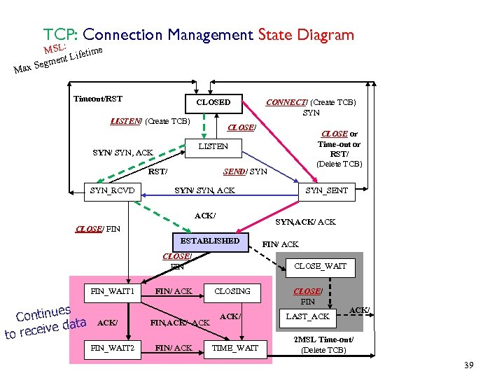 TCP: Connection Management State Diagram MSL: ifetime ent L Segm ax M Timeout/RST CLOSED