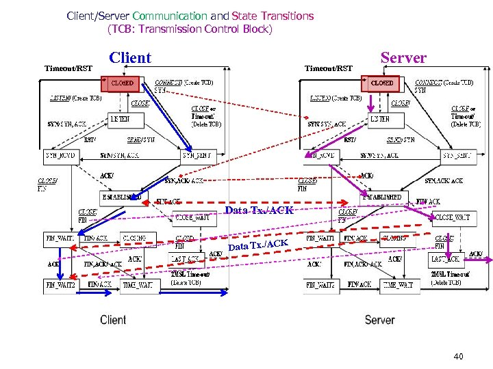 Client/Server Communication and State Transitions (TCB: Transmission Control Block) Timeout/RST Client Timeout/RST Server Data