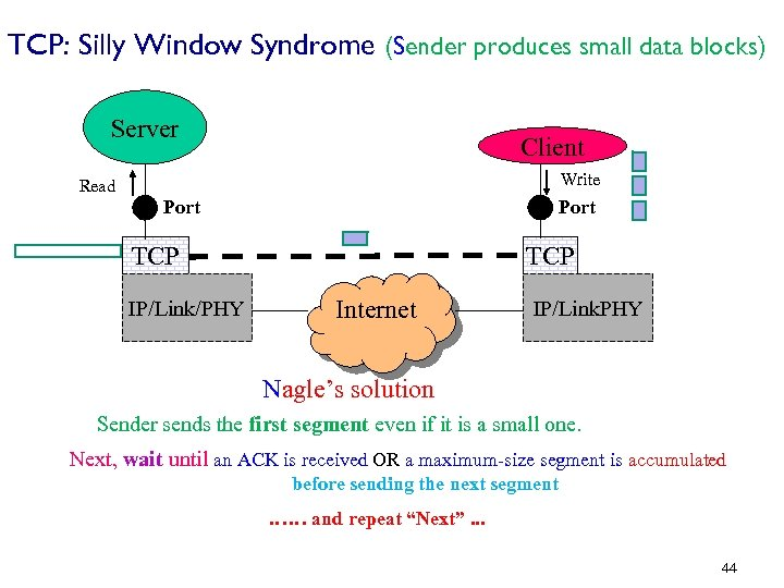 TCP: Silly Window Syndrome (Sender produces small data blocks) Server Client Write Read Port