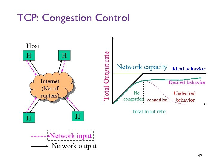 TCP: Congestion Control Host H Total Output rate H Internet (Net of routers) H