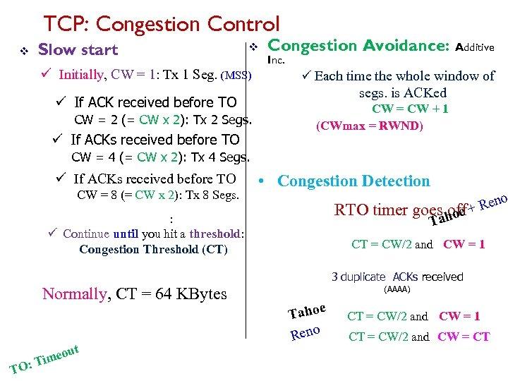 TCP: Congestion Control v Slow start v ü Initially, CW = 1: Tx 1