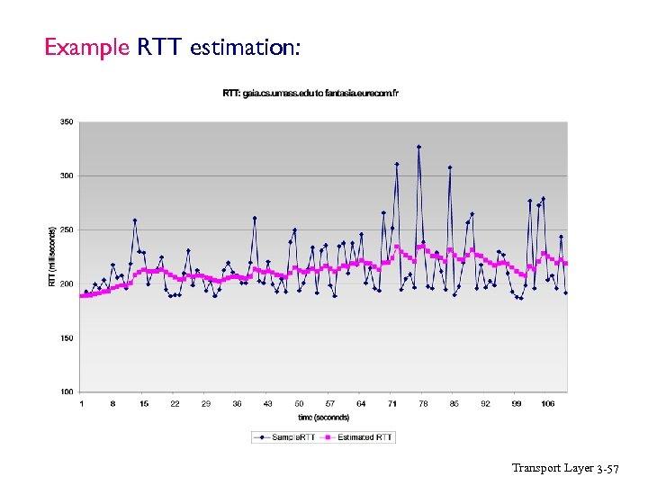 Example RTT estimation: Transport Layer 3 -57