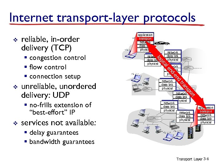 Internet transport-layer protocols v reliable, in-order delivery (TCP) network data link physical t network