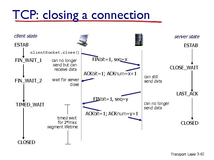 TCP: closing a connection client state server state ESTAB client. Socket. close() FIN_WAIT_1 FIN_WAIT_2