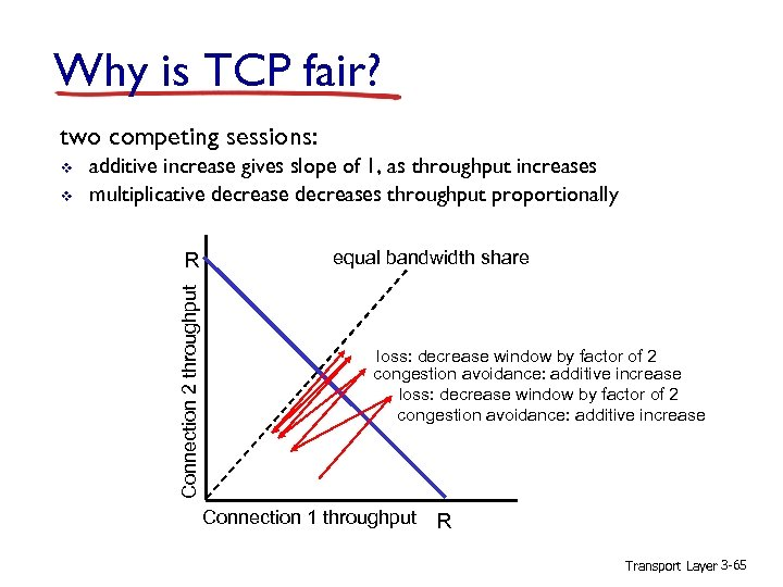 Why is TCP fair? two competing sessions: v additive increase gives slope of 1,