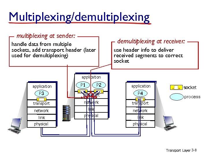 Multiplexing/demultiplexing at sender: demultiplexing at receiver: handle data from multiple sockets, add transport header