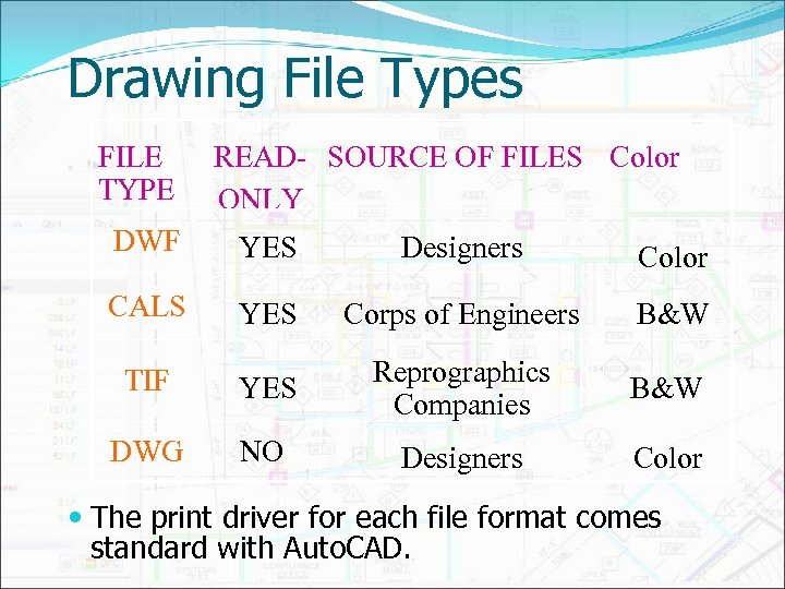 Drawing File Types FILE TYPE READ- SOURCE OF FILES Color ONLY DWF YES Designers