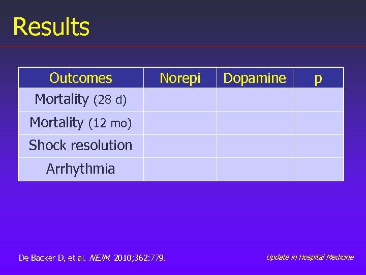 Results Outcomes Mortality (28 d) Norepi Dopamine p Mortality (12 mo) Shock resolution Arrhythmia