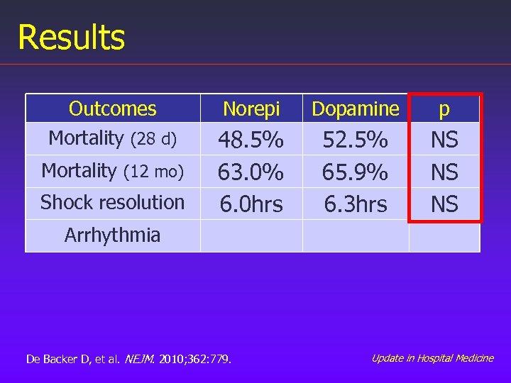 Results Outcomes Mortality (28 d) Mortality (12 mo) Shock resolution Norepi Dopamine p 48.