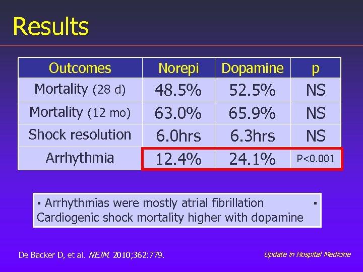 Results Outcomes Mortality (28 d) Mortality (12 mo) Shock resolution Arrhythmia Norepi Dopamine p