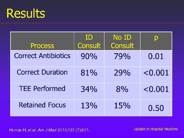 Results Honda H, et al. Am J Med 2010; 123 (7): 631. Update in