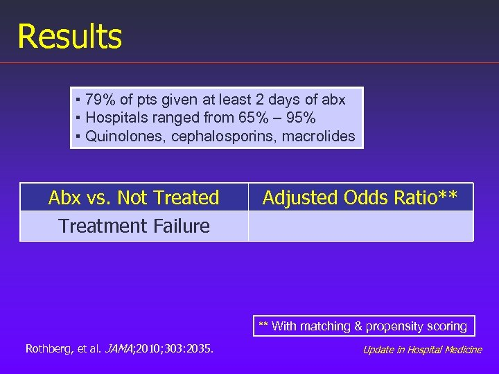Results ▪ 79% of pts given at least 2 days of abx ▪ Hospitals