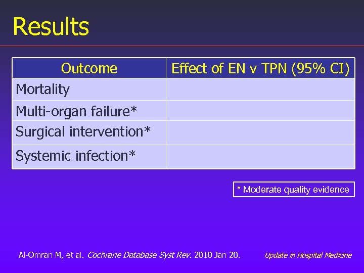 Results Outcome Mortality Effect of EN v TPN (95% CI) Multi-organ failure* Surgical intervention*
