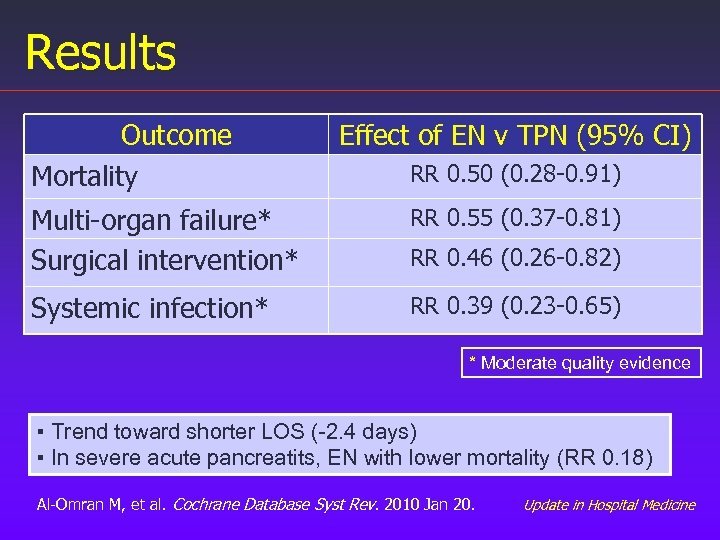 Results Outcome Mortality Effect of EN v TPN (95% CI) RR 0. 50 (0.