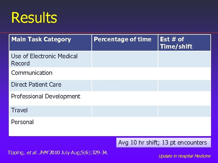 Results Main Task Category Percentage of time Est # of Time/shift Use of Electronic