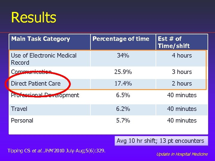 Results Main Task Category Percentage of time Use of Electronic Medical Record Est #