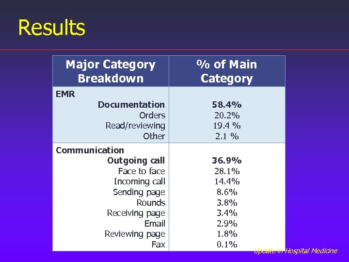 Results Major Category Breakdown EMR % of Main Category Documentation Orders Read/reviewing Other 58.