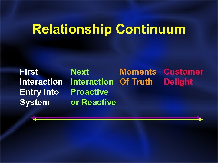 Relationship Continuum First Interaction Entry into System Next Moments Customer Interaction Of Truth Delight