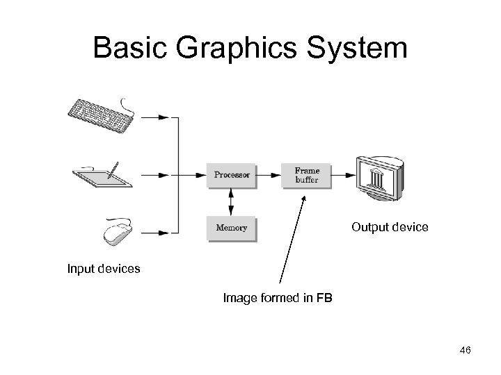 Basic Graphics System Output device Input devices Image formed in FB 46
