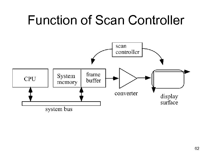 Function of Scan Controller 62