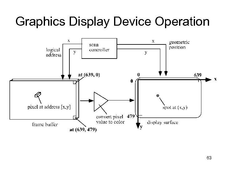 Graphics Display Device Operation 63