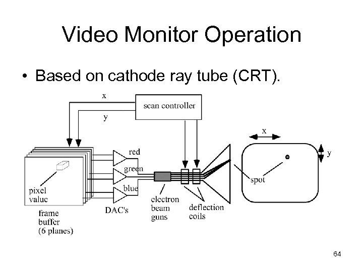 Video Monitor Operation • Based on cathode ray tube (CRT). 64