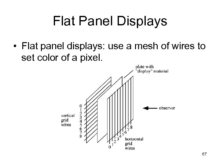 Flat Panel Displays • Flat panel displays: use a mesh of wires to set