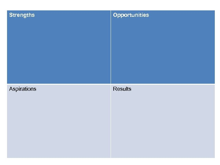 Strengths Opportunities Aspirations Results