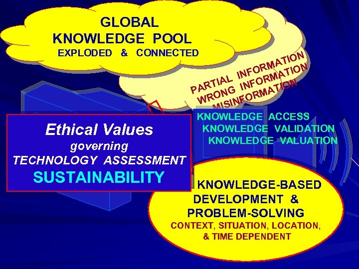 GLOBAL KNOWLEDGE POOL EXPLODED & CONNECTED Ethical Values governing ICT N TIO RMA TION