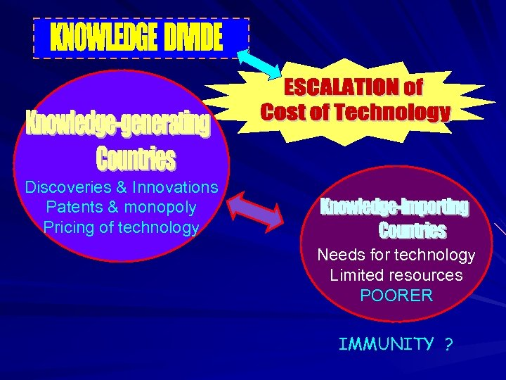 Discoveries & Innovations Patents & monopoly Pricing of technology Needs for technology Limited resources