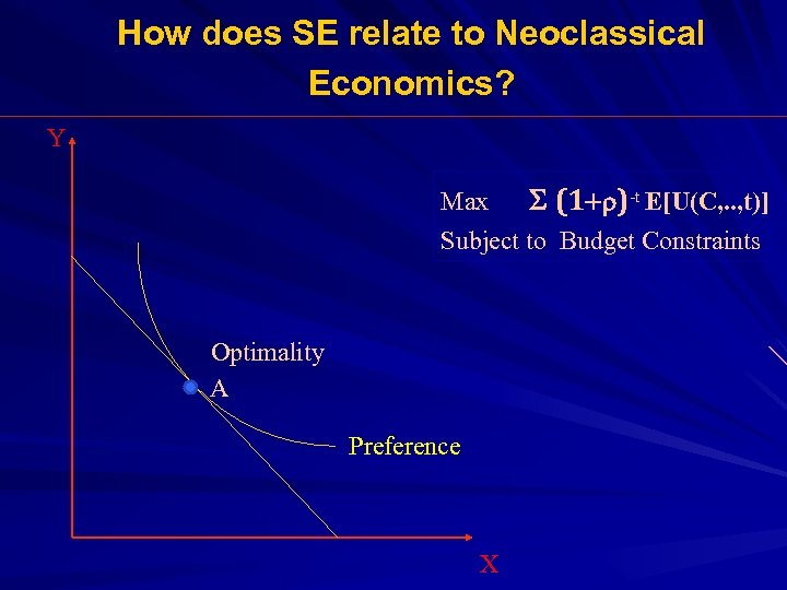 How does SE relate to Neoclassical Economics? Y Max S (1+r)-t E[U(C, . .