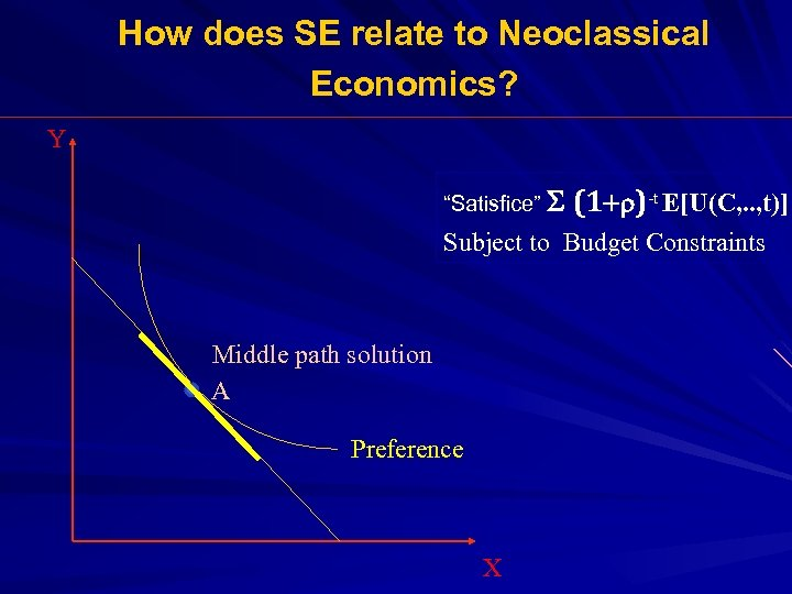 "How does SE relate to Neoclassical Economics? Y ""Satisfice"" S (1+r)-t E[U(C, . ."