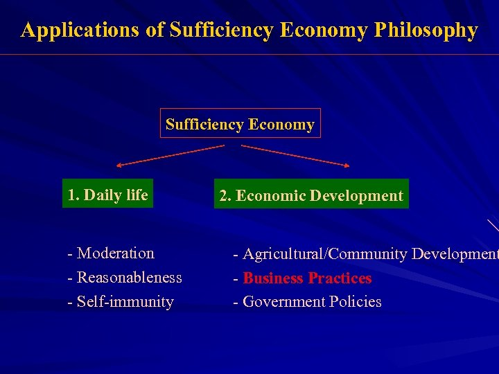 Applications of Sufficiency Economy Philosophy Sufficiency Economy 1. Daily life - Moderation - Reasonableness