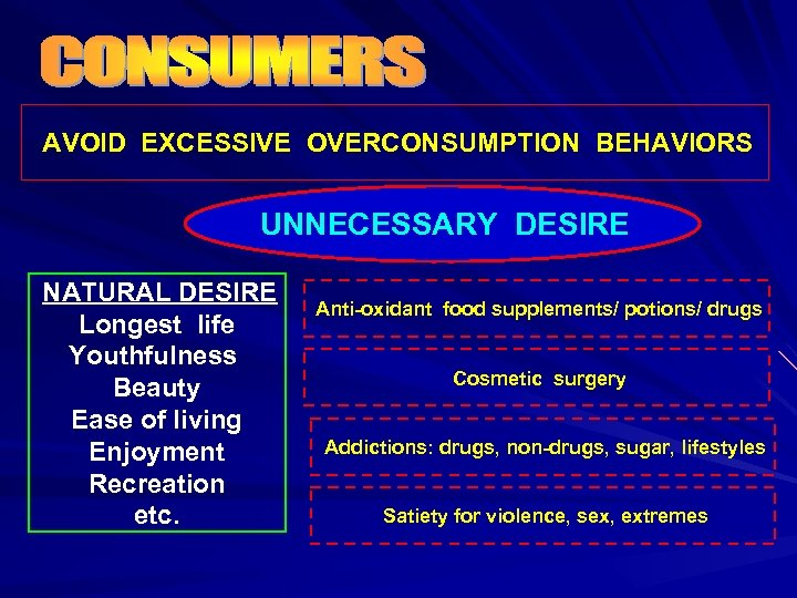 AVOID EXCESSIVE OVERCONSUMPTION BEHAVIORS UNNECESSARY DESIRE NATURAL DESIRE Longest life Youthfulness Beauty Ease of