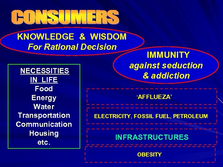 KNOWLEDGE & WISDOM For Rational Decision NECESSITIES IN LIFE Food Energy Water Transportation Communication