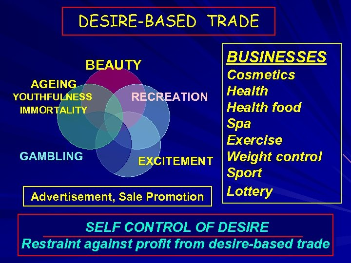 DESIRE-BASED TRADE BEAUTY BUSINESSES Cosmetics AGEING Health YOUTHFULNESS RECREATION Health food IMMORTALITY Spa Exercise
